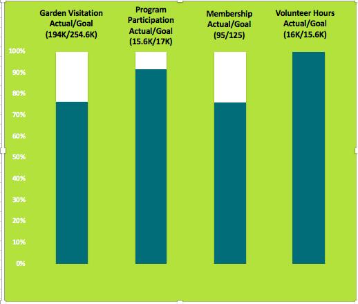 Volunteer Progress Report